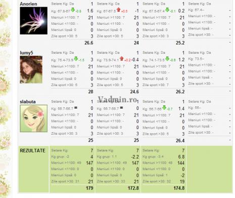 tabel-concurs-slabit-slabute-465x391 Concurs slăbit sănătos pe Slabute.ro