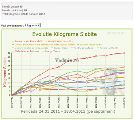 grafice-evolutie-grupuri-kilograme-437x391 Grafice de evolutie pentru concursuri